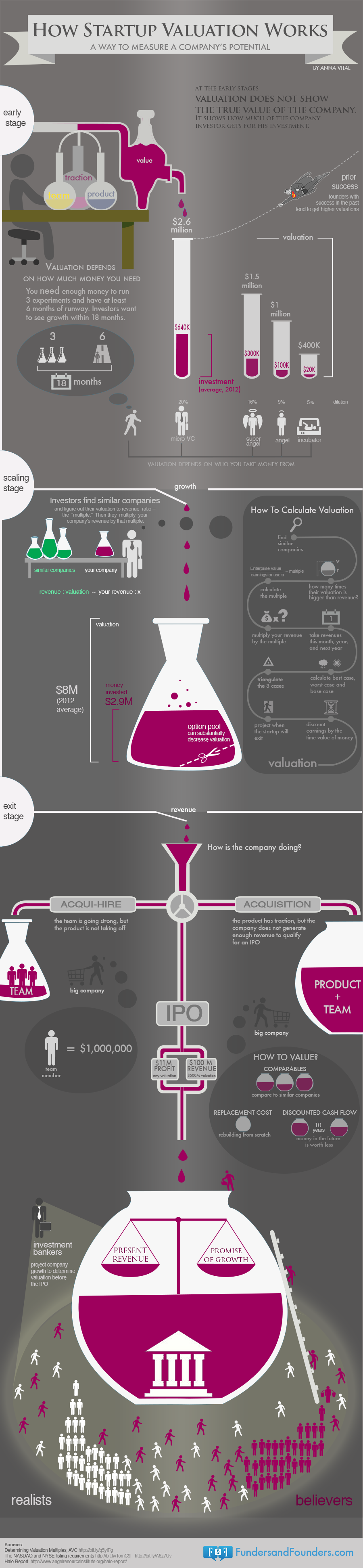 how-startup-valuation-works-infographic